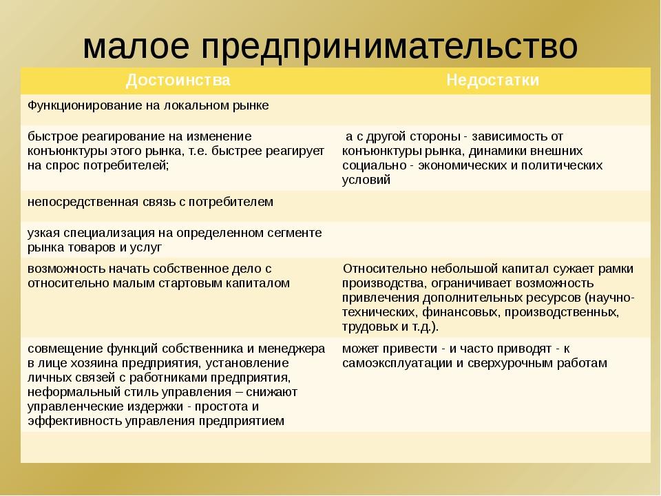 малое предпринимательство Достоинства Недостатки Функционирование на локально...