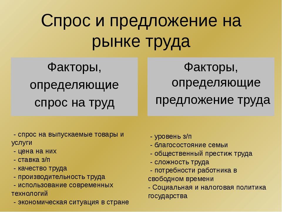 Спрос и предложение на рынке труда Факторы, определяющие спрос на труд Фактор...
