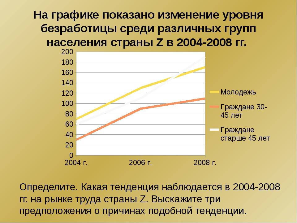 На графике показано изменение уровня безработицы среди различных групп населе...
