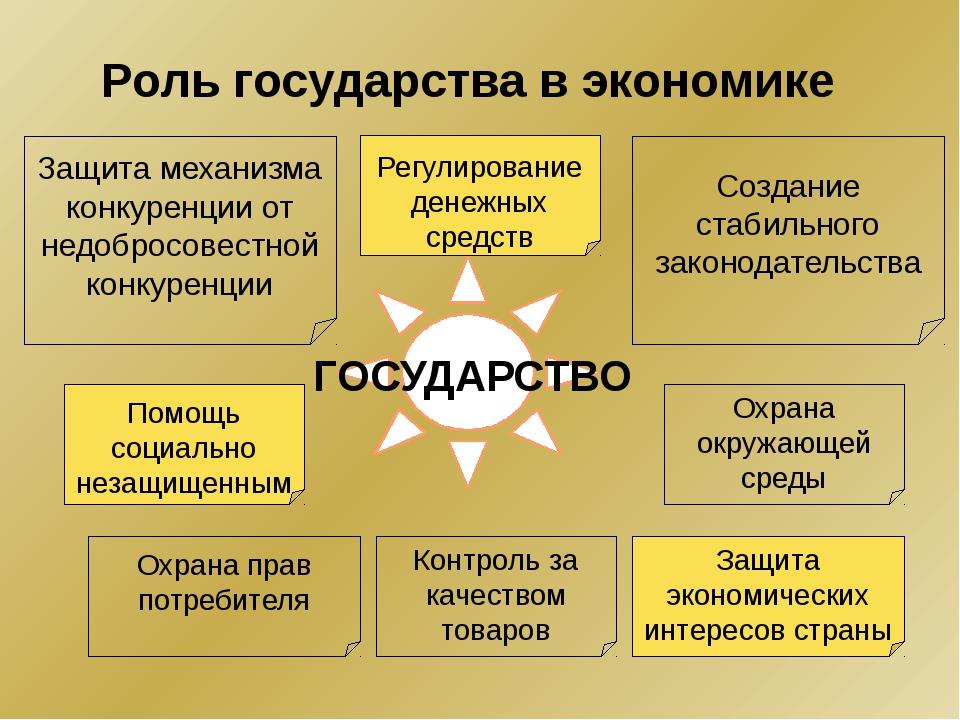 Направления государственной экономической политики Стабилизационное Главная з...