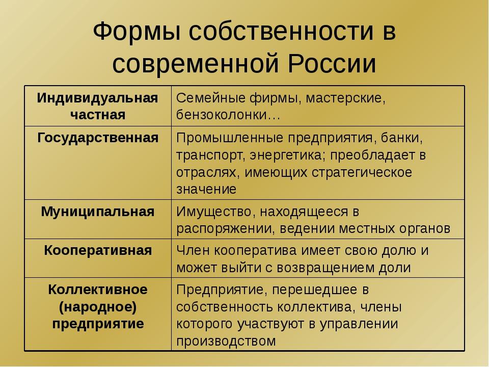 Формы собственности в современной России Предприятие, перешедшее в собственно...