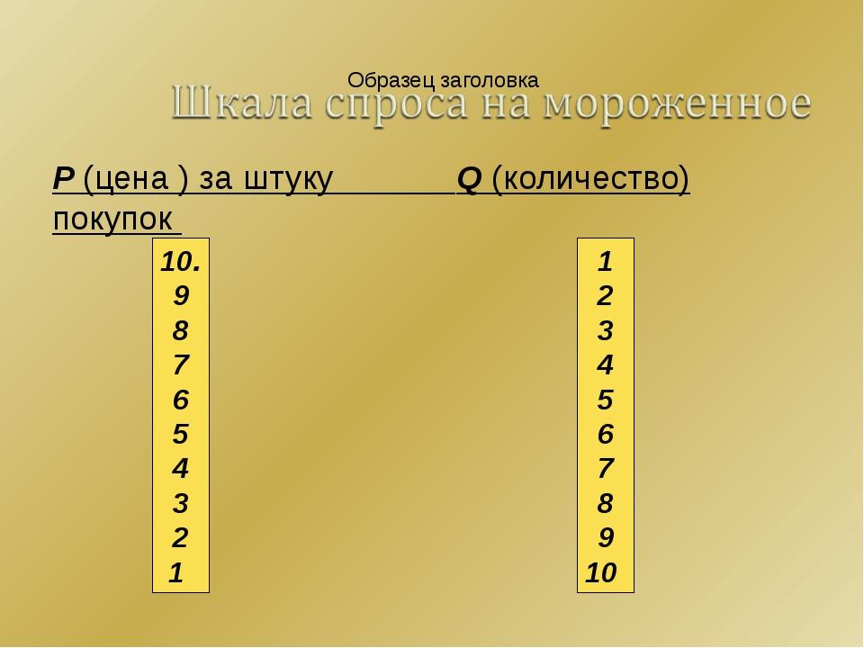 P (цена ) за штуку Q (количество) покупок 10. 9 8 7 6 5 4 3 2 1 1 2 3 4 5 6 7...
