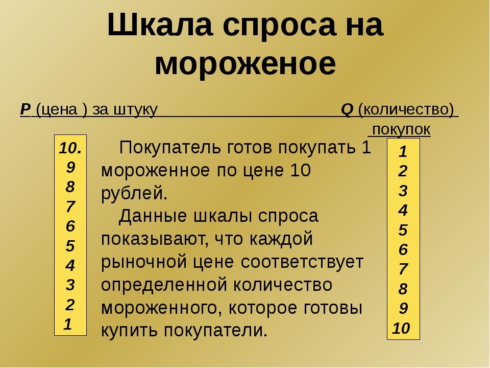 Покупатель готов покупать 1 мороженное по цене 10 рублей. Данные шкалы спроса...