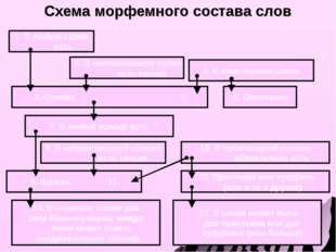 Схема морфемного состава слов 14. В сложном слове два (или больше) корня; ме
