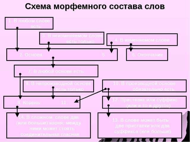 Схема морфемного состава слов 14. В сложном слове два (или больше) корня; ме...
