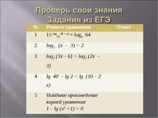 №Решите уравненияОтвет 115 log15 (8 + х) = log4 64 2log3 (х – 3) = 2 3