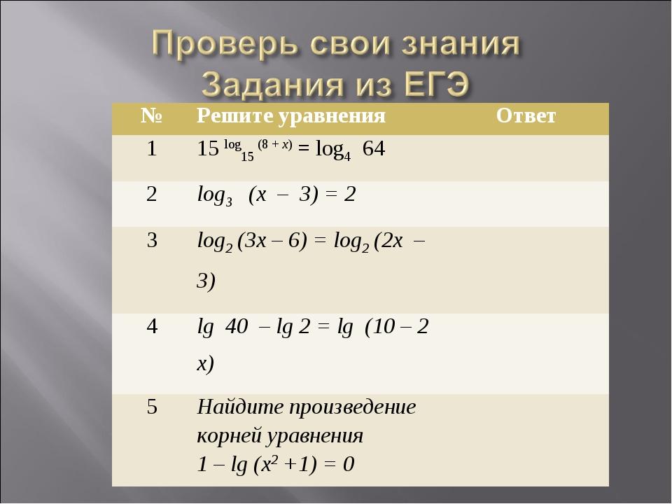 №Решите уравненияОтвет 115 log15 (8 + х) = log4 64 2log3 (х – 3) = 2 3...