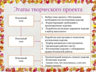 Этапы творческого проекта Поисковый этап Поисковый этап Поисковый этап Выбор