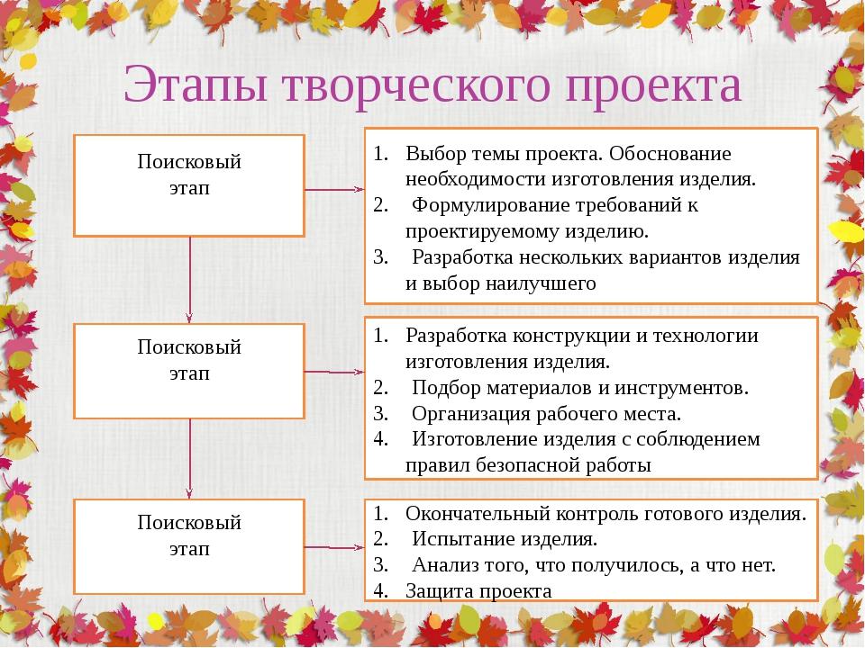 Этапы творческого проекта Поисковый этап Поисковый этап Поисковый этап Выбор...