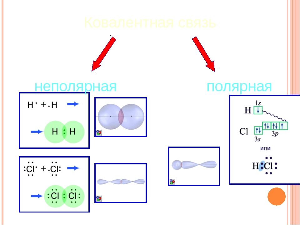 Ковалентная связь неполярная полярная Борисович И.В.