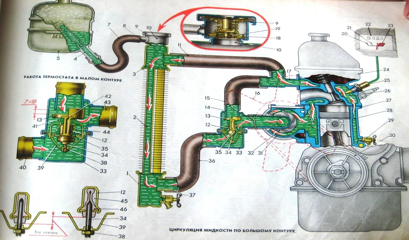 Схема системы охлаждения двигателя газель двигатель змз 406