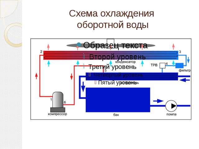 Схема охлаждения оборотной воды