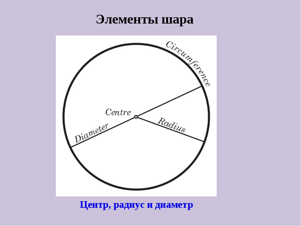 Элементы шара Центр, радиус и диаметр
