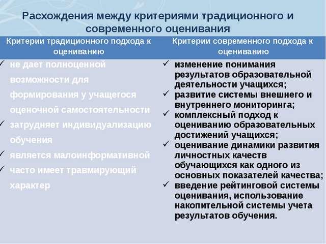 Расхождения между критериями традиционного и современного оценивания Критерии...