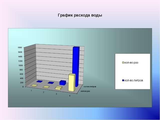График расхода воды