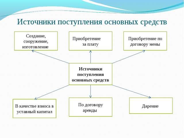 Источники поступления основных средств Создание, сооружение, изготовление При...