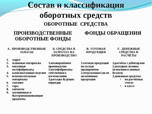 Состав и классификация оборотных средств ОБОРОТНЫЕ СРЕДСТВА ПРОИЗВОДСТВЕННЫЕ...
