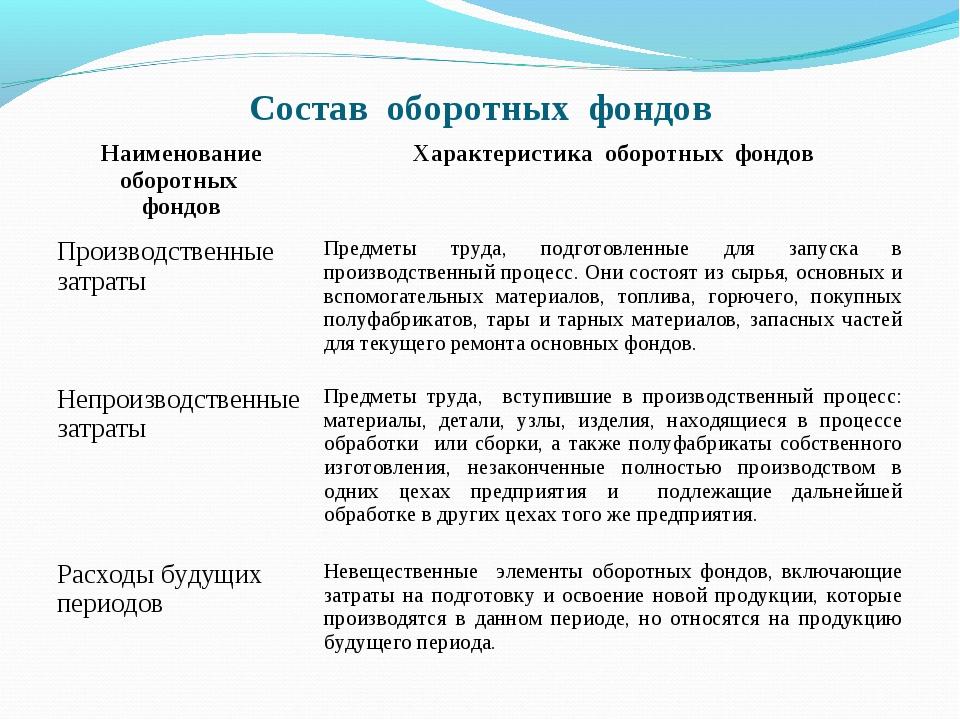 Состав оборотных фондов Наименование оборотных фондовХарактеристика оборотны...