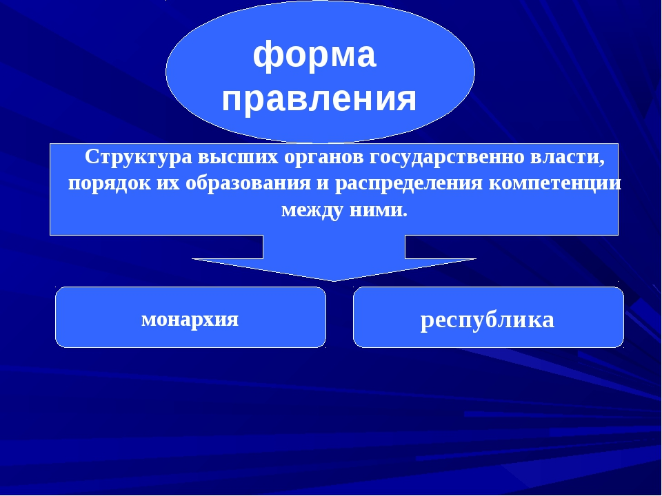 форма правления Структура высших органов государственно власти, порядок их о...