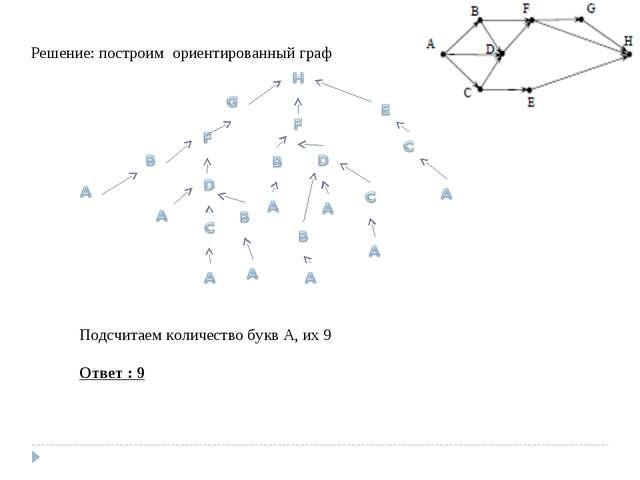 Решение: построим ориентированный граф Подсчитаем количество букв А, их 9 Отв...