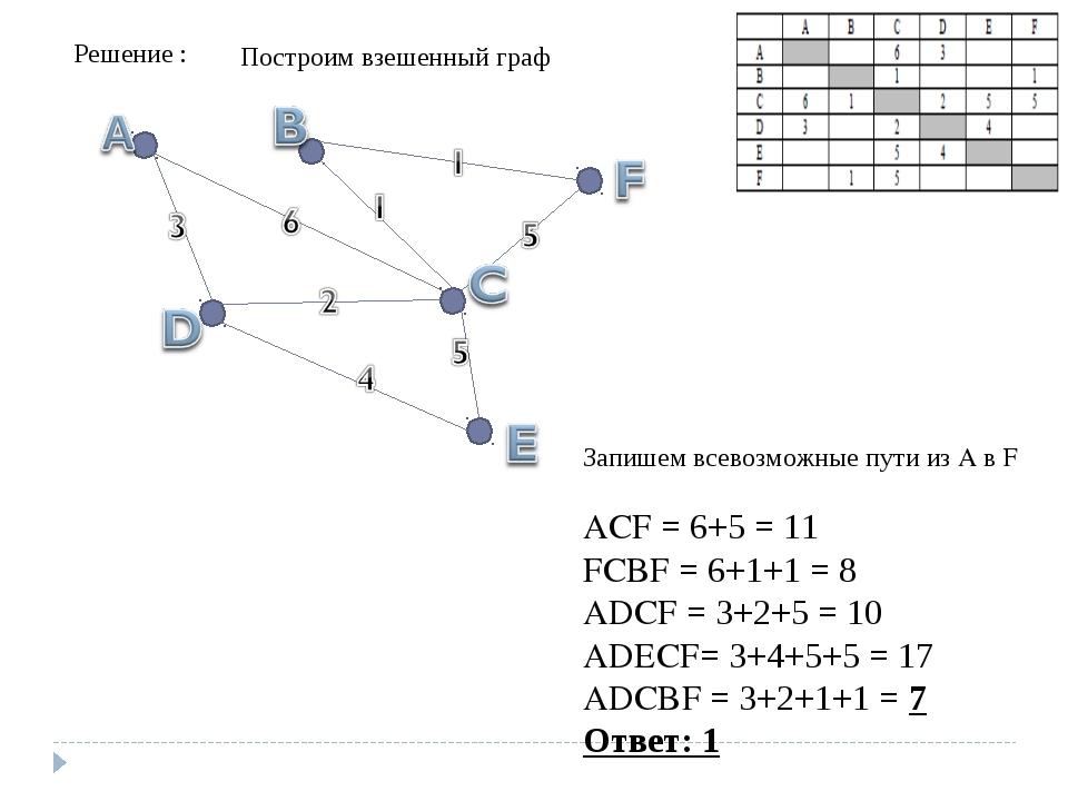 Решение : Построим взешенный граф Запишем всевозможные пути из A в F ACF = 6+...