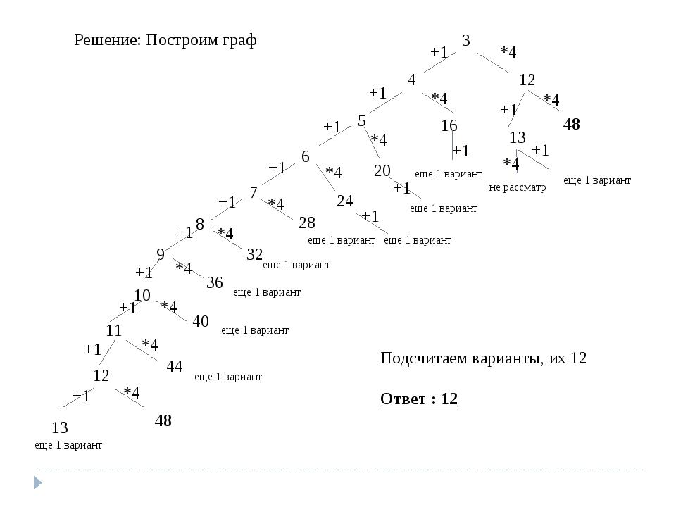 Решение: Построим граф 3 +1 *4 4 12 +1 *4 +1 *4 13 48 +1 еще 1 вариант *4 не...