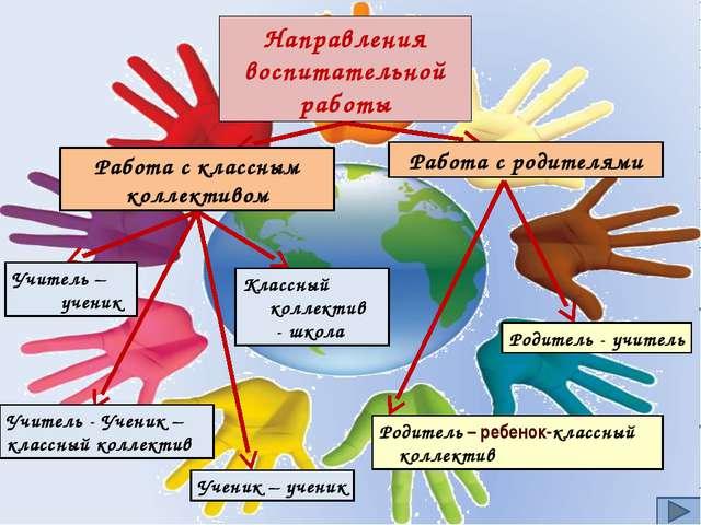 Классный коллектив - школа Направления воспитательной работы Работа с классны...