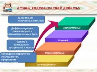 Этапы коррекционной работы: Заключительный Основной Подготовительный Организа