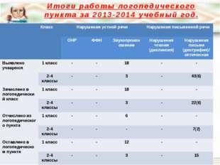 Итоги работы логопедического пункта за 2013-2014 учебный год. Класс Нарушения