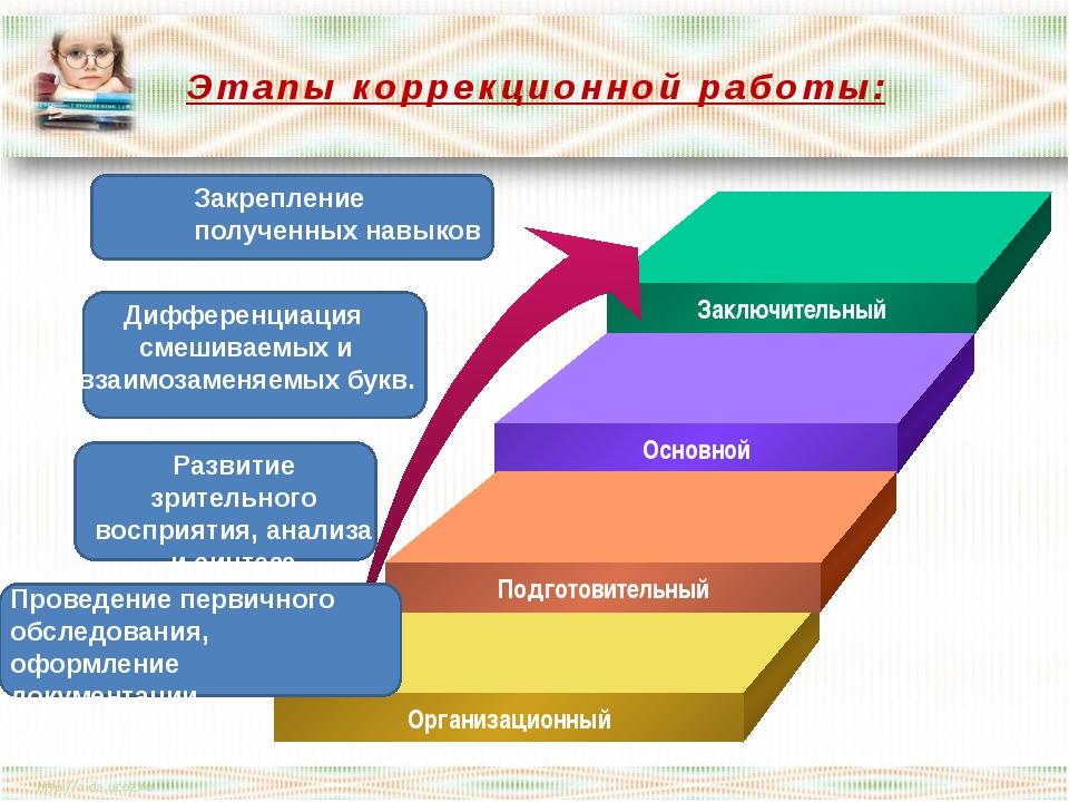 Этапы коррекционной работы: Заключительный Основной Подготовительный Организа...