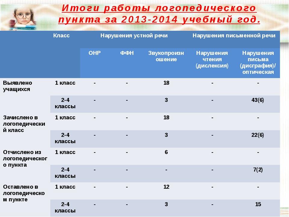 Итоги работы логопедического пункта за 2013-2014 учебный год. Класс Нарушения...