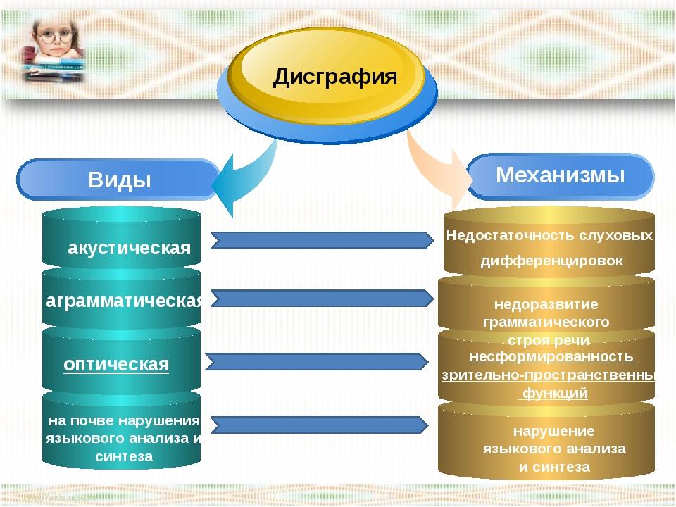 Механизмы Виды Дисграфия на почве нарушения языкового анализа и синтеза нару...