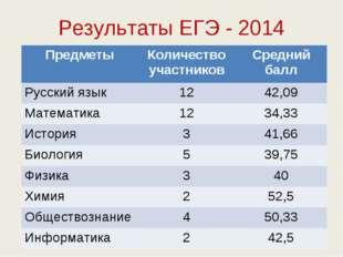 Результаты ЕГЭ - 2014 ПредметыКоличество участниковСредний балл Русский язы