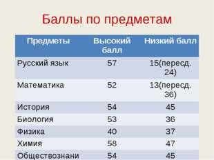 Баллы по предметам ПредметыВысокий баллНизкий балл Русский язык5715(перес