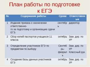 План работы по подготовке к ЕГЭ №Содержание работыСрокиОтветственные 1Изд