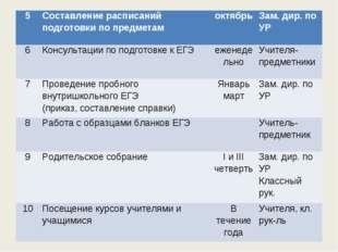 5Составление расписаний подготовки по предметамоктябрьЗам. дир. по УР 6Ко