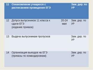 11Ознакомление учащихся с расписанием проведения ЕГЭЗам. дир. по УР 12Доп