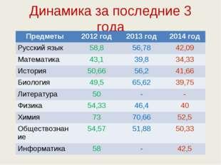Динамика за последние 3 года Предметы2012 год2013 год2014 год Русский язык