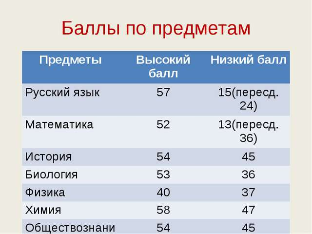 Баллы по предметам ПредметыВысокий баллНизкий балл Русский язык5715(перес...