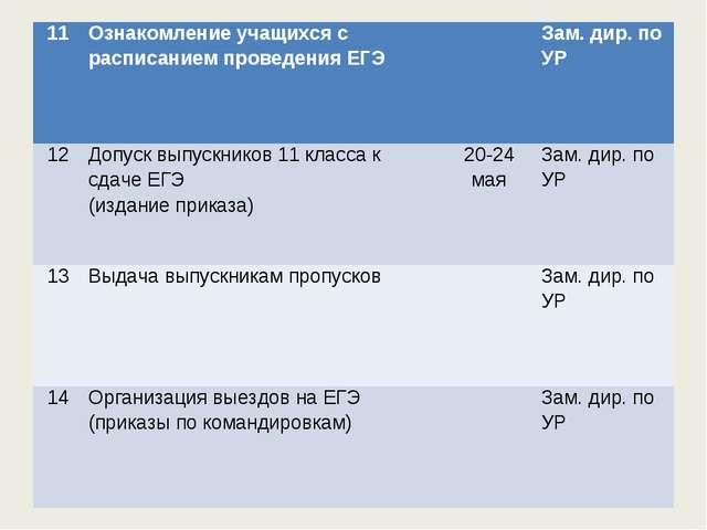 11Ознакомление учащихся с расписанием проведения ЕГЭЗам. дир. по УР 12Доп...
