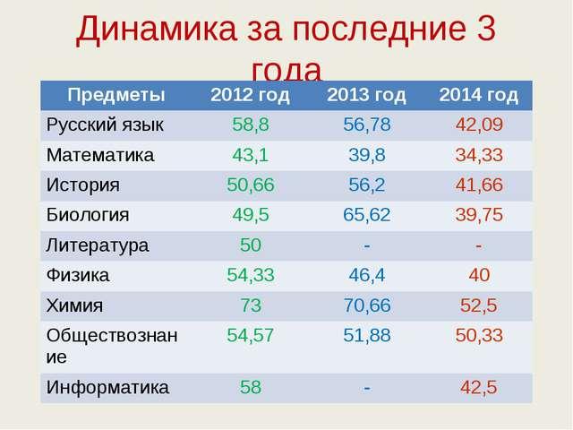 Динамика за последние 3 года Предметы2012 год2013 год2014 год Русский язык...