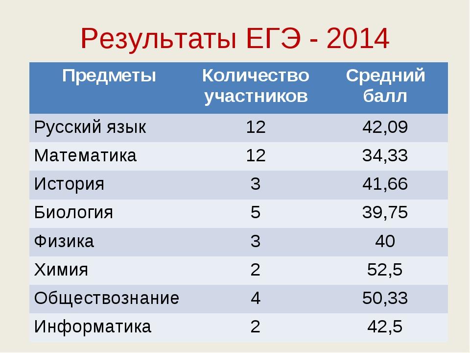 Результаты ЕГЭ - 2014 ПредметыКоличество участниковСредний балл Русский язы...