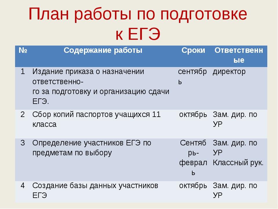 План работы по подготовке к ЕГЭ №Содержание работыСрокиОтветственные 1Изд...