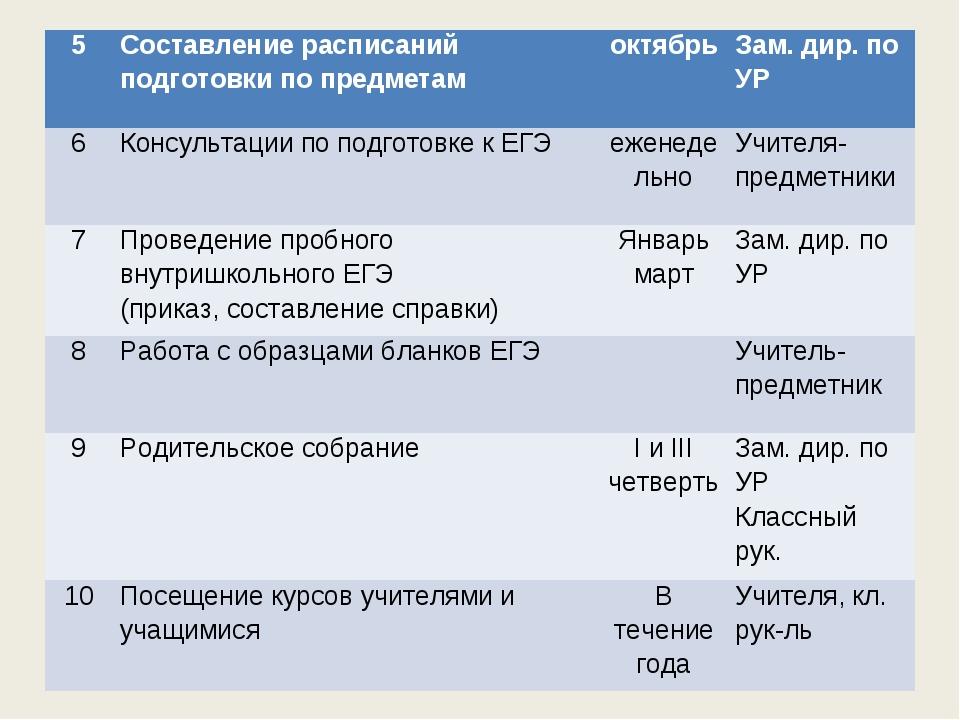 5Составление расписаний подготовки по предметамоктябрьЗам. дир. по УР 6Ко...