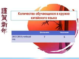 Количество обучающихся в кружке китайского языка Школьники Население 2013-201