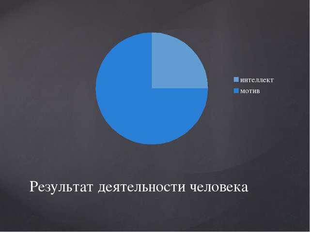 Результат деятельности человека