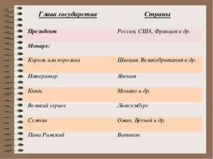 Глава государстваСтраны Президент  Россия, США, Франция и др. Монарх: Коро