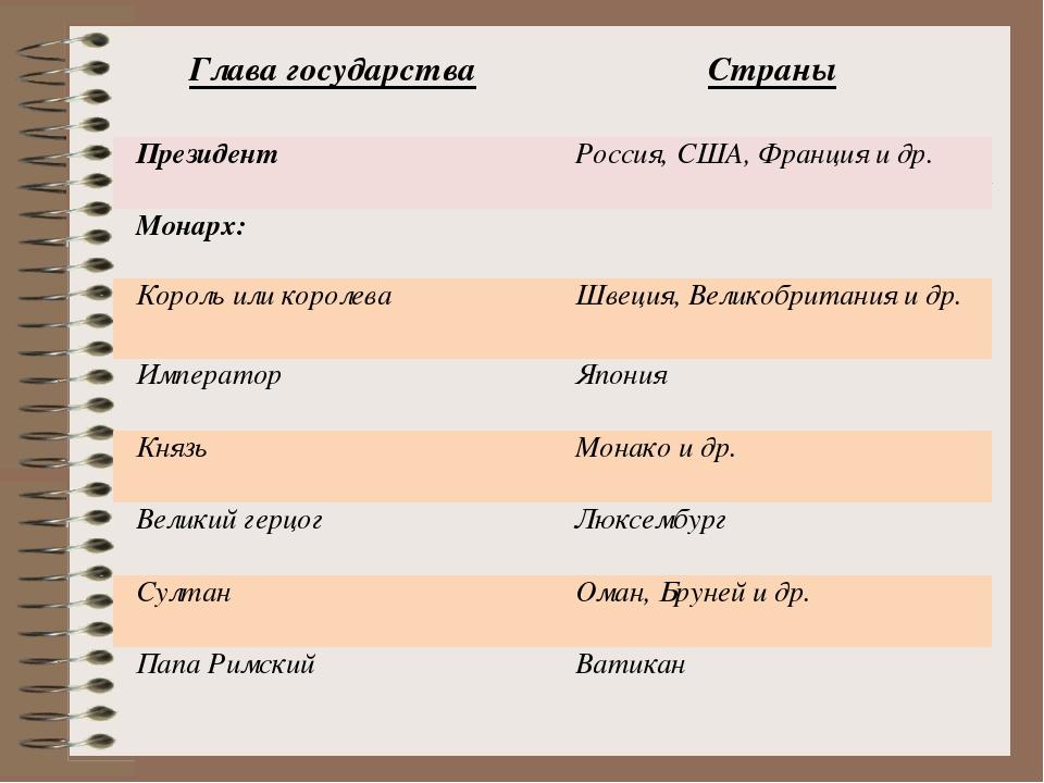 Глава государстваСтраны Президент  Россия, США, Франция и др. Монарх: Коро...