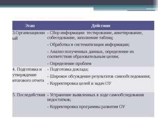 Основные этапы самообследования Этап Действия 3.Организационный - Сбор информ
