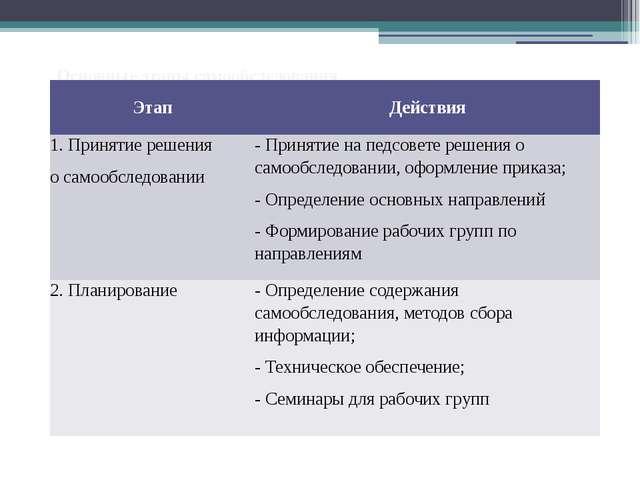 Основные этапы самообследования Этап Действия 1. Принятие решения осамообслед...